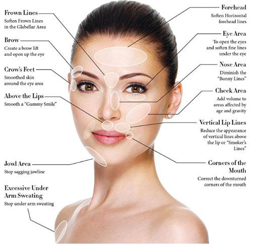 Botulinum facial in rejuvenation toxin